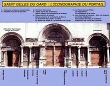 Saint Gilles du Gard: façade de l'abbatiale. L'iconographie