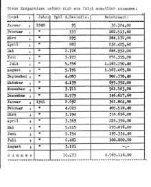 Extrait d�un document statistique de Hartheim retrouv� par les Am�ricains en 1945. Il fait �tat de gains r�alis�s par l��tat allemand gr�ce � la ��d�sinfection�� de 70�723 handicap�s lors de T4