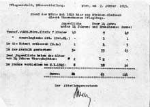 Steinhof-Vienne�: �tat en mai 1943 concernant les enfants handicap�s amen�s de M�nchengladbach au ��Spiegelgrund��, annexe pour enfants de Steinhof. La moiti� des enfants transf�r�s a d�j� disparu � cette date